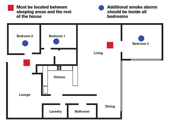 smoke alarm positions